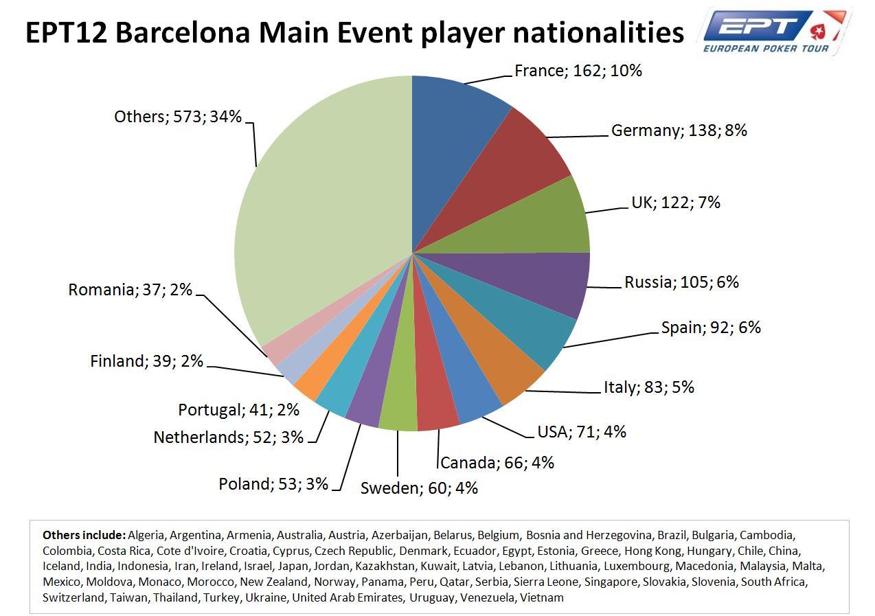 Circuito Mayor : El ept barcelona bate todos los récords y se convierte en el mayor